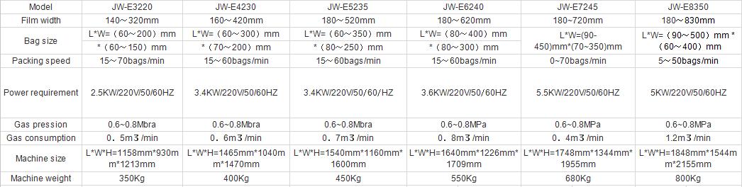 Kenwei -Economic Vertical Packing Machine | Vertial Packaging Machine-1