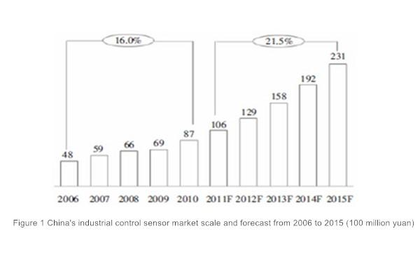 news-A Summary of the Development of Industrial Control Sensor Market in China-Kenwei -img