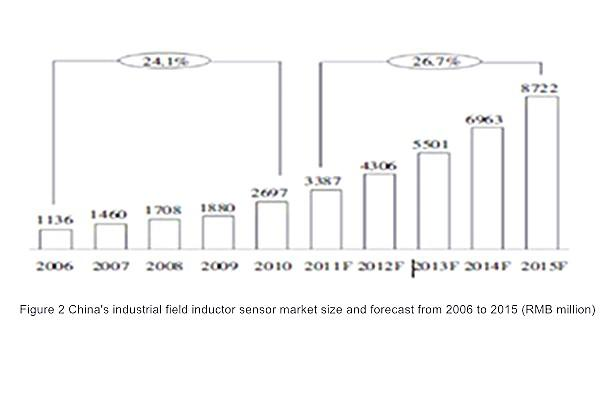 news-Kenwei -A Summary of the Development of Industrial Control Sensor Market in China-img
